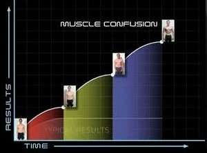 muscle conmfusion graph