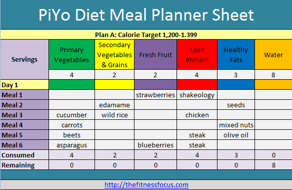 ... simple from the five food piyo categories you plan what foods you need
