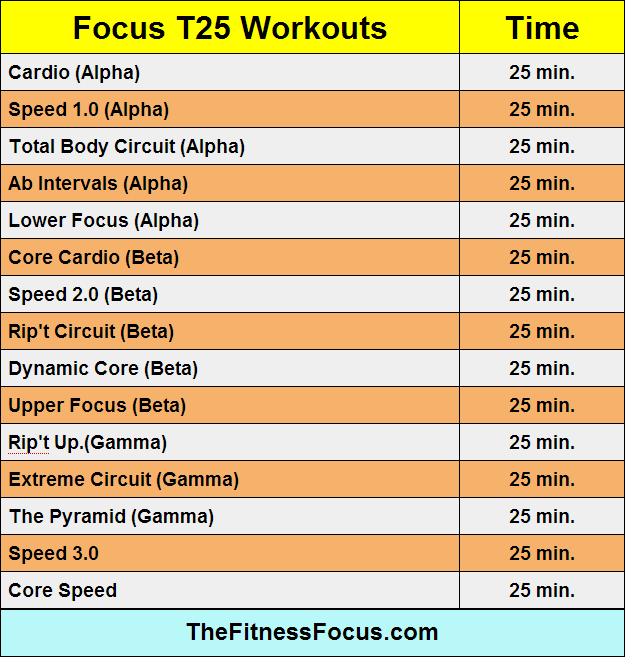 Focus-T25-Workout-Lengths