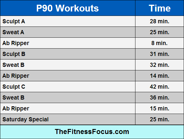 p90-workout-lengths