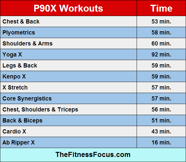 p90x-workout-lengths