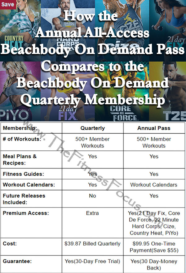 beachbody on demand all access comparison chart