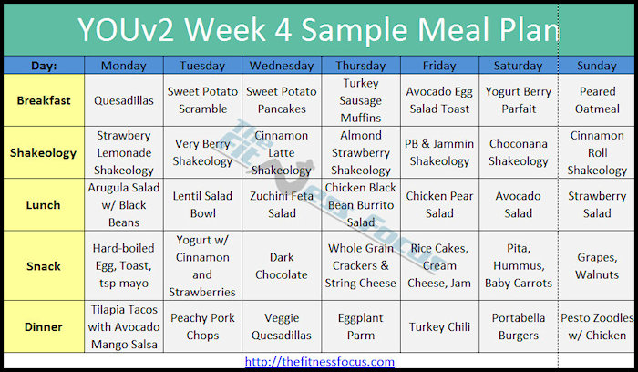 The Youv Diet And Meal Plan Explained Developing Healthy Eating