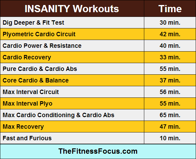 insanity-workout-lengths