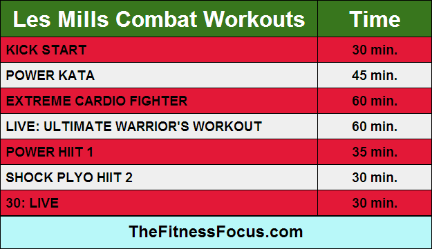 les-mills-combat-workout-lengths