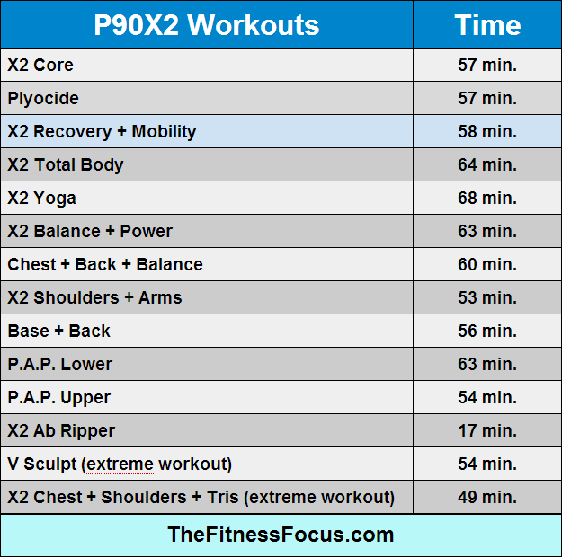 p90x2-workout-lengths