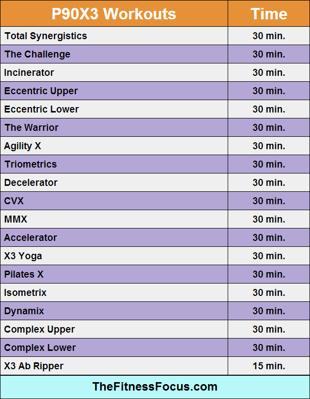 p90x3-workout-lengths