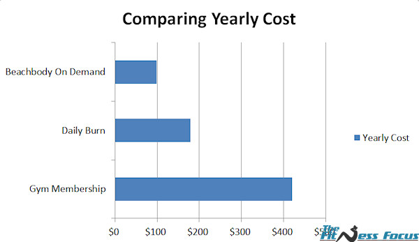 cost-of-daily-burn-vs-beacbhody-on-demand-gym-membership